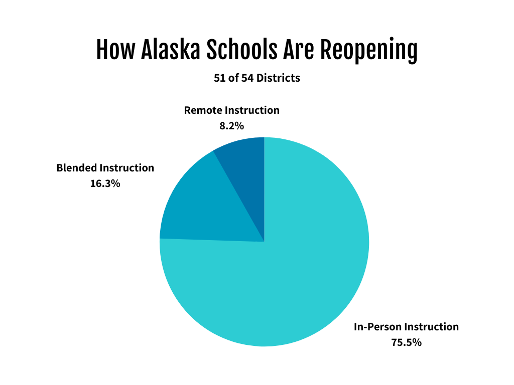 School District Reopening Graphic